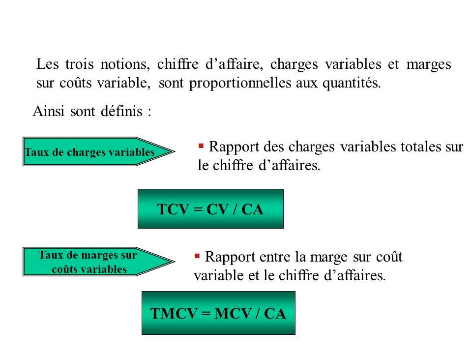 Les trois notions, chiffre daffaire, charges variables et marges sur coûts variable, sont proportionnelles aux quantités. Ainsi sont définis : Taux de