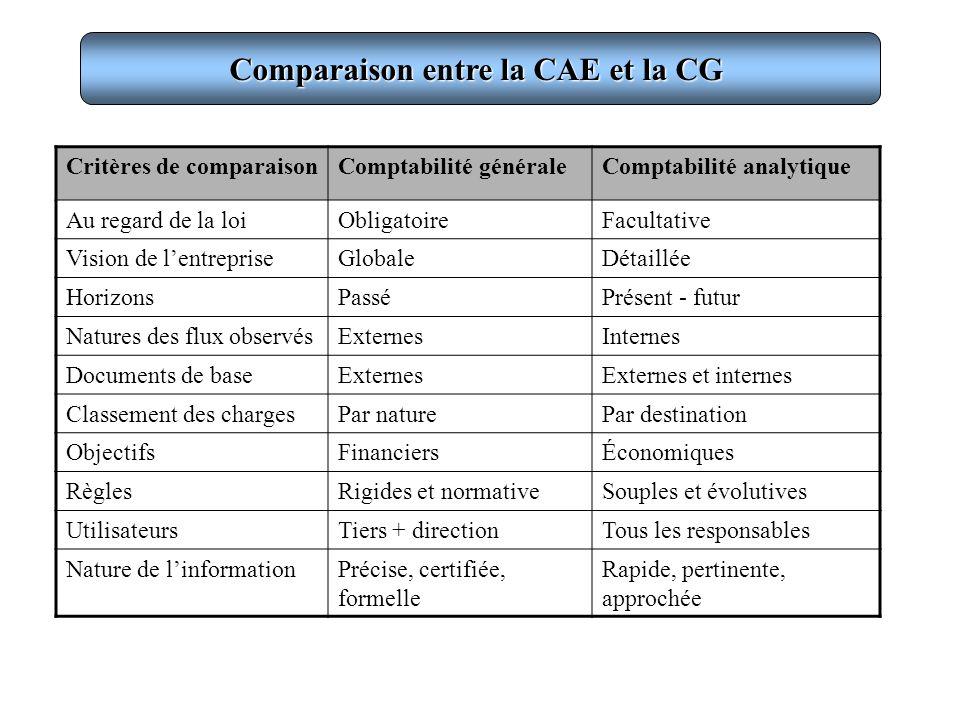 Comparaison entre la CAE et la CG Critères de comparaisonComptabilité généraleComptabilité analytique Au regard de la loiObligatoireFacultative Vision