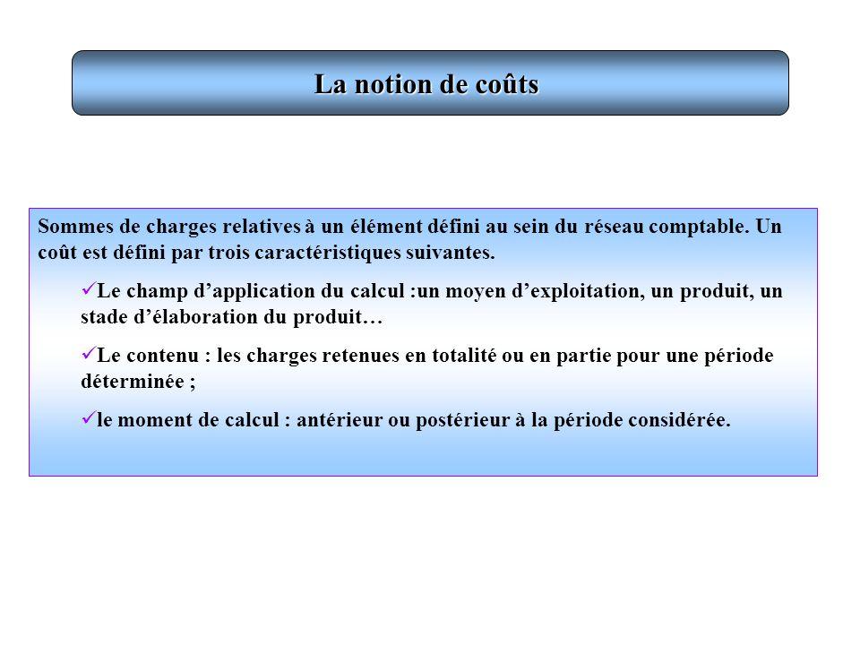 Charges incorporées en CAE Charges de la CG Charges non incorporables Charges supplétives =-+ Lincorporation des charges :