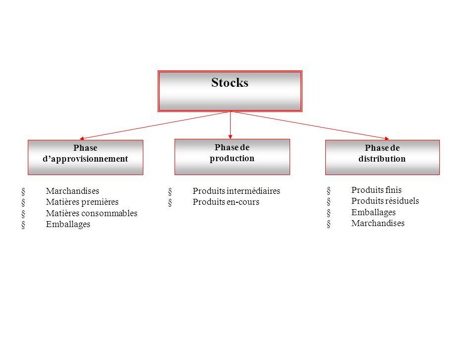 Stocks Phase dapprovisionnement Phase de production Phase de distribution § Marchandises § Matières premières § Matières consommables § Emballages § P