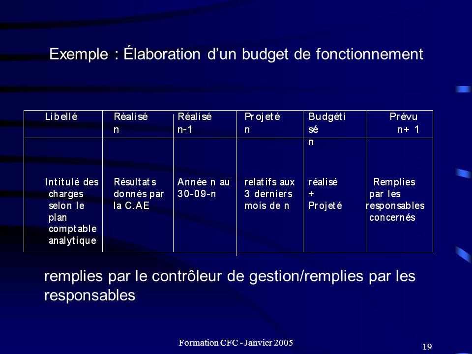 Formation CFC - Janvier 2005 19 Exemple : Élaboration dun budget de fonctionnement remplies par le contrôleur de gestion/remplies par les responsables