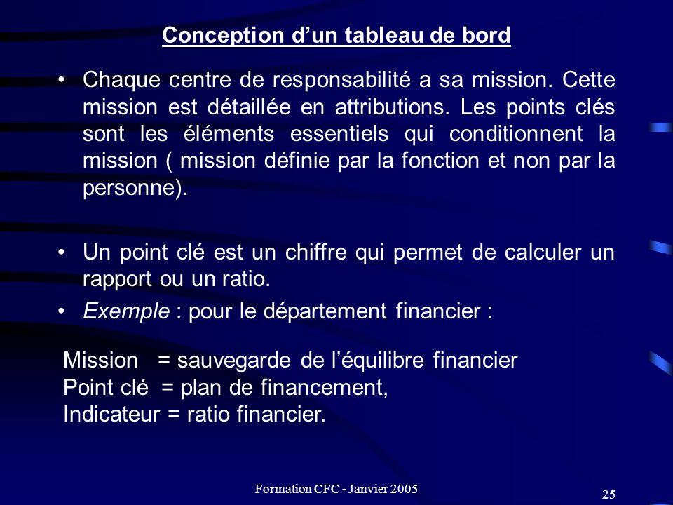 Formation CFC - Janvier 2005 25 Conception dun tableau de bord Chaque centre de responsabilité a sa mission. Cette mission est détaillée en attributio