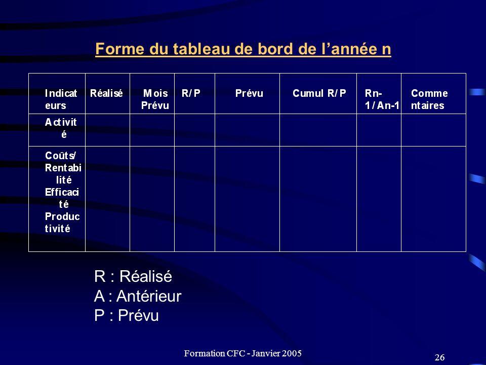 Formation CFC - Janvier 2005 26 Forme du tableau de bord de lannée n R : Réalisé A : Antérieur P : Prévu