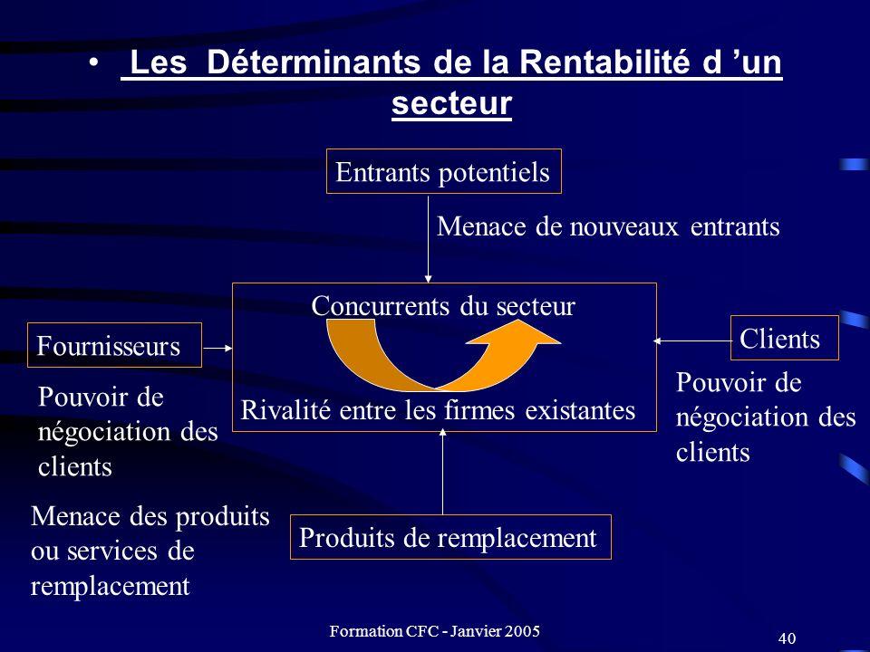 Formation CFC - Janvier 2005 40 Les Déterminants de la Rentabilité d un secteur Entrants potentiels Concurrents du secteur Rivalité entre les firmes e
