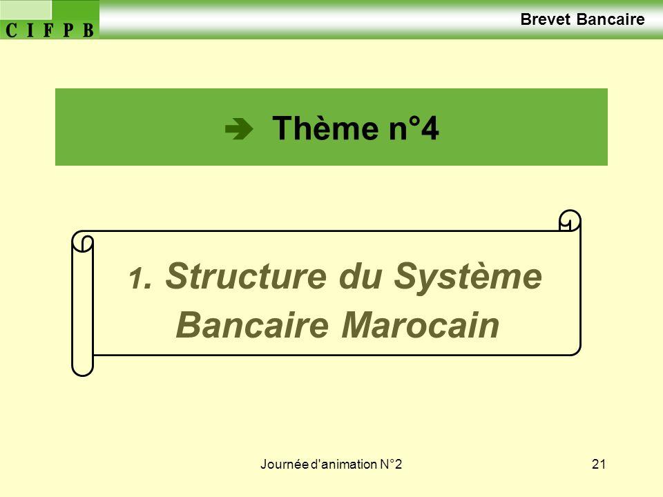 Journée d'animation N°221 Thème n°4 1. Structure du Système Bancaire Marocain Brevet Bancaire