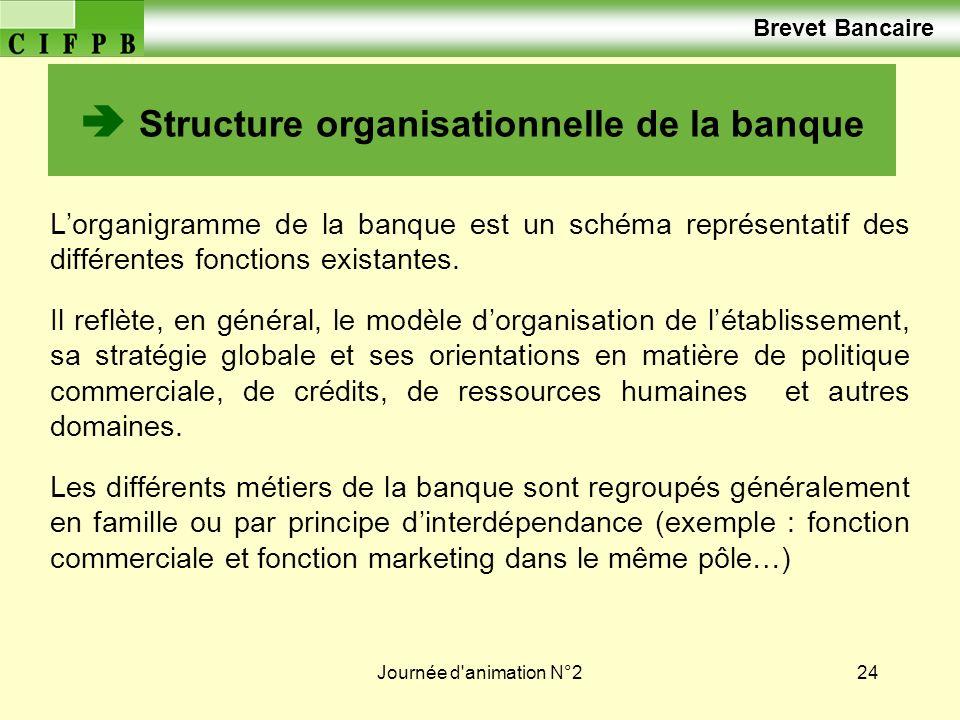 Journée d'animation N°224 Structure organisationnelle de la banque Lorganigramme de la banque est un schéma représentatif des différentes fonctions ex