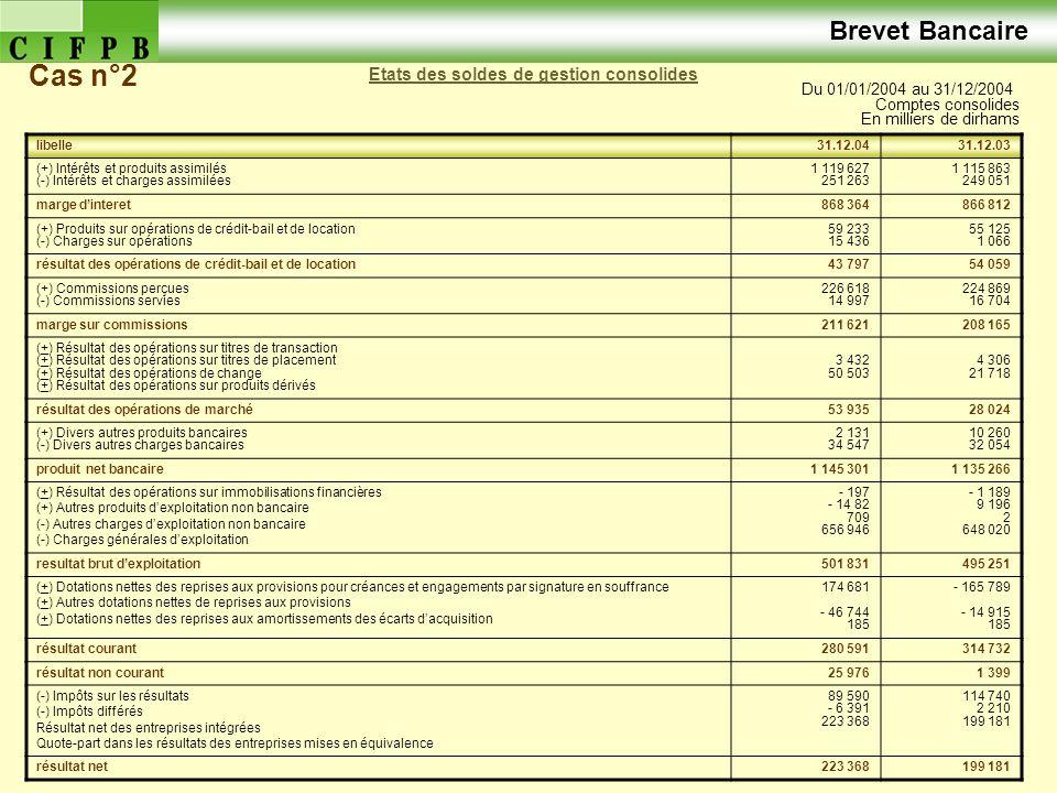 Journée d'animation N°245 Etats des soldes de gestion consolides Du 01/01/2004 au 31/12/2004 Comptes consolides En milliers de dirhams Brevet Bancaire