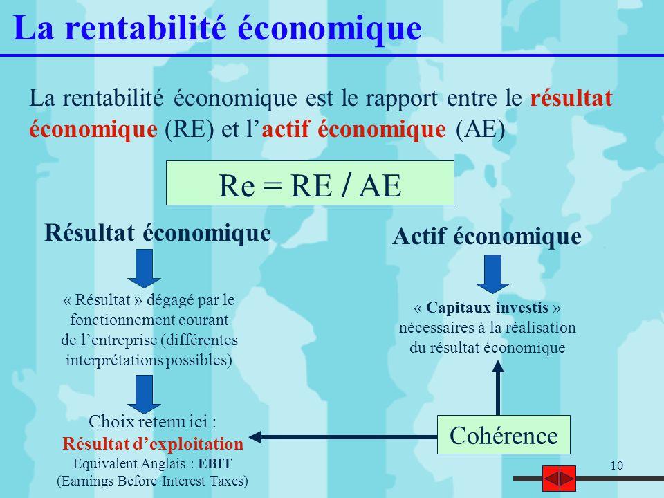 10 La rentabilité économique La rentabilité économique est le rapport entre le résultat économique (RE) et lactif économique (AE) Actif économique Rés