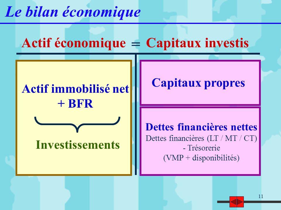 11 Actif immobilisé net + BFR Capitaux propres Le bilan économique Actif économiqueCapitaux investis Investissements = Dettes financières nettes Dette