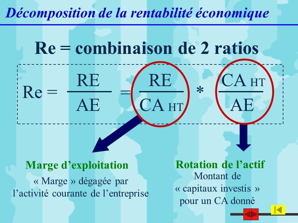 12 Décomposition de la rentabilité économique Re = combinaison de 2 ratios Rotation de lactif « Marge » dégagée par lactivité courante de lentreprise