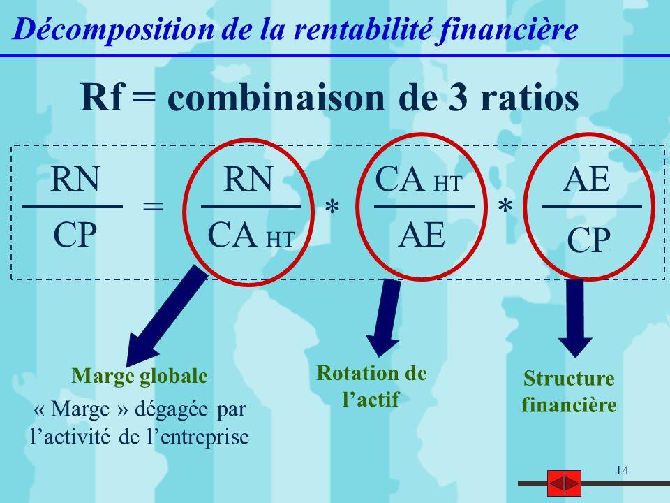 14 Décomposition de la rentabilité financière Rf = combinaison de 3 ratios RN CP = RN CA HT * AE CA HT * AE CP Marge globale « Marge » dégagée par lac