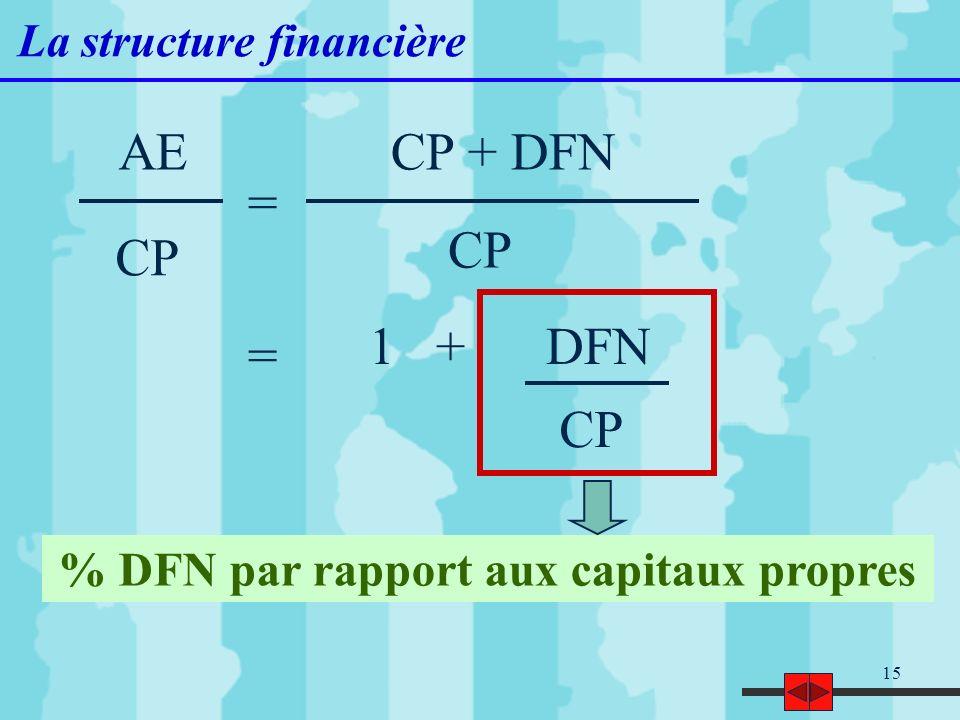 15 La structure financière AE CP % DFN par rapport aux capitaux propres 1 + DFN = CP + DFN CP =