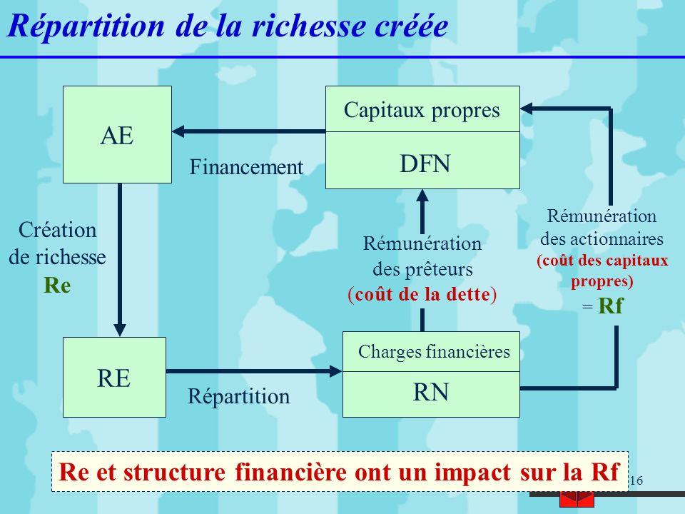 16 Répartition de la richesse créée Re et structure financière ont un impact sur la Rf AE Capitaux propres DFN RE Charges financières RN Répartition C