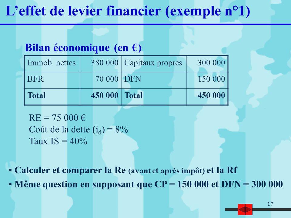 17 Leffet de levier financier (exemple n°1) Immob. nettes380 000Capitaux propres300 000 BFR70 000DFN150 000 Total450 000Total450 000 Bilan économique