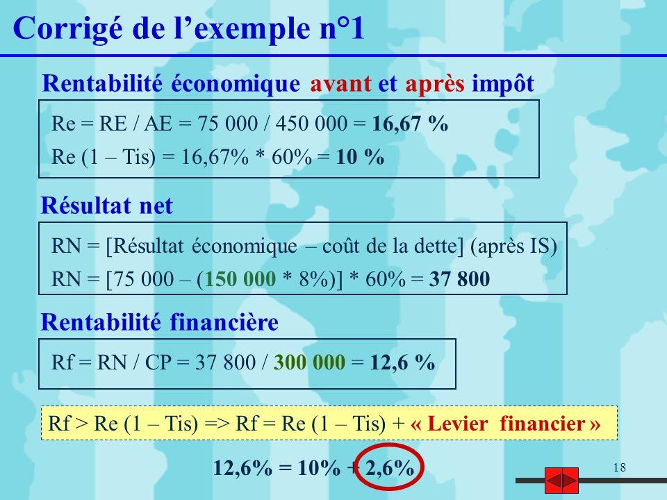 18 Corrigé de lexemple n°1 Re = RE / AE = 75 000 / 450 000 = 16,67 % Re (1 – Tis) = 16,67% * 60% = 10 % Rentabilité économique avant et après impôt Ré