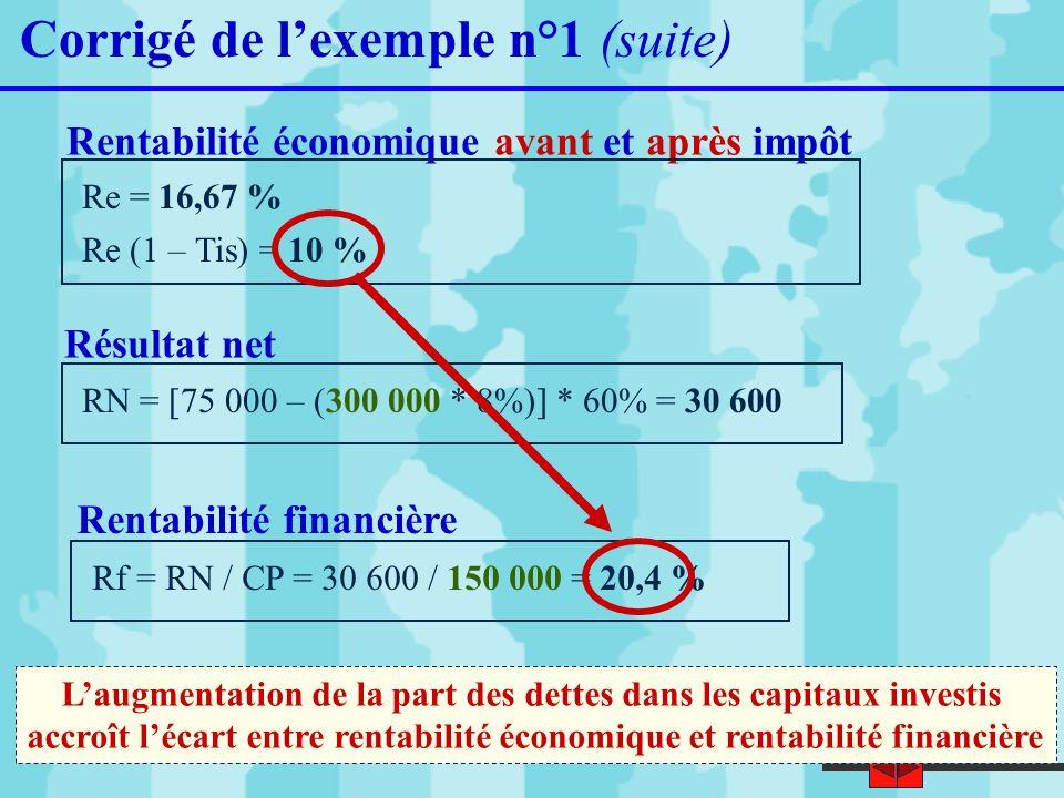 19 Corrigé de lexemple n°1 (suite) Rentabilité économique avant et après impôt Résultat net RN = [75 000 – (300 000 * 8%)] * 60% = 30 600 Rentabilité
