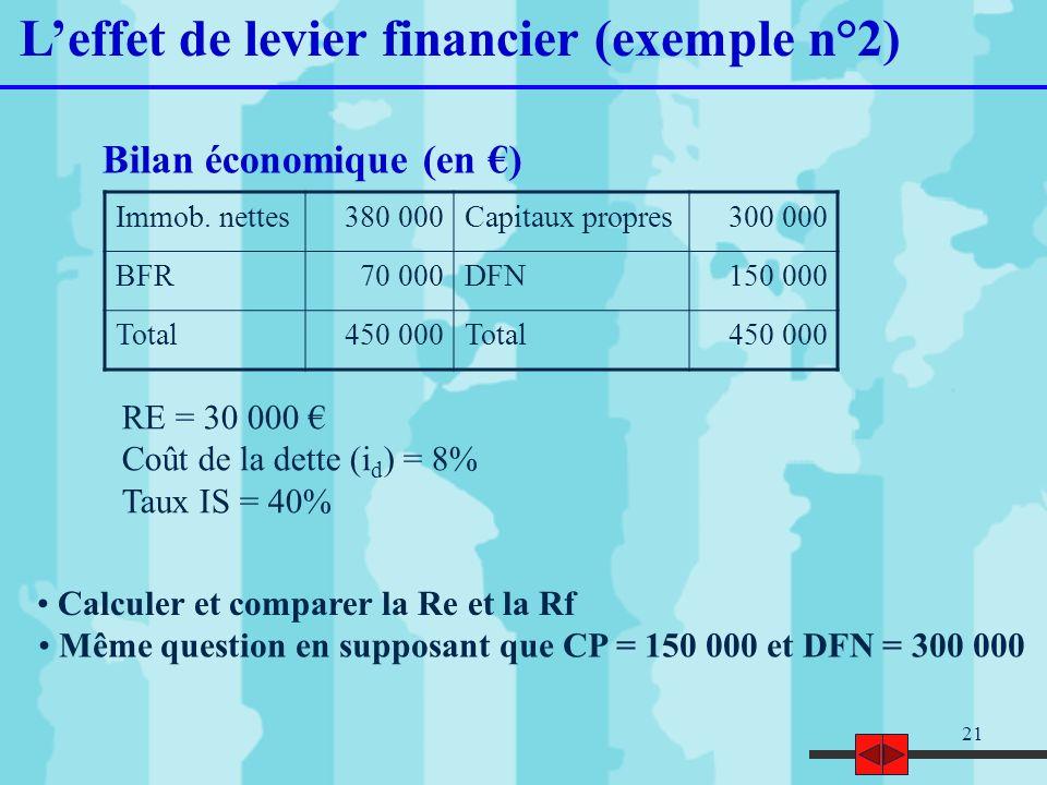 21 Leffet de levier financier (exemple n°2) Immob. nettes380 000Capitaux propres300 000 BFR70 000DFN150 000 Total450 000Total450 000 Bilan économique