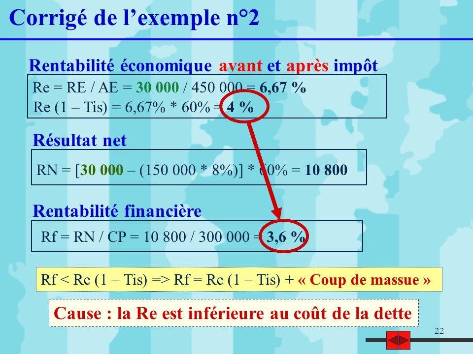 22 Corrigé de lexemple n°2 Re = RE / AE = 30 000 / 450 000 = 6,67 % Re (1 – Tis) = 6,67% * 60% = 4 % Rentabilité économique avant et après impôt Résul