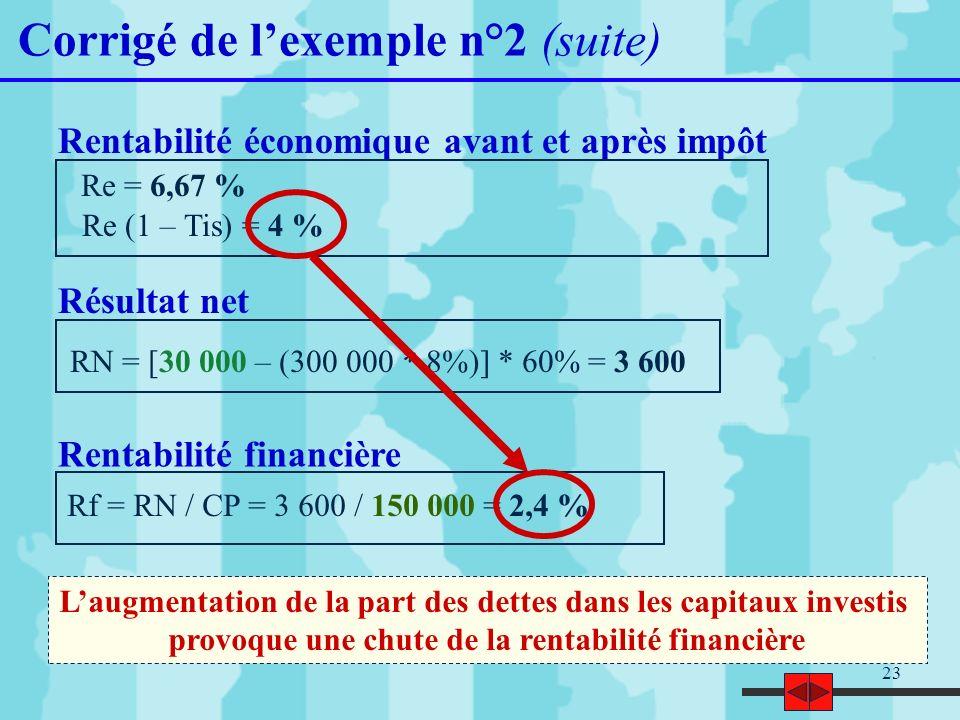 23 Corrigé de lexemple n°2 (suite) Re = 6,67 % Re (1 – Tis) = 4 % Rentabilité économique avant et après impôt Résultat net RN = [30 000 – (300 000 * 8