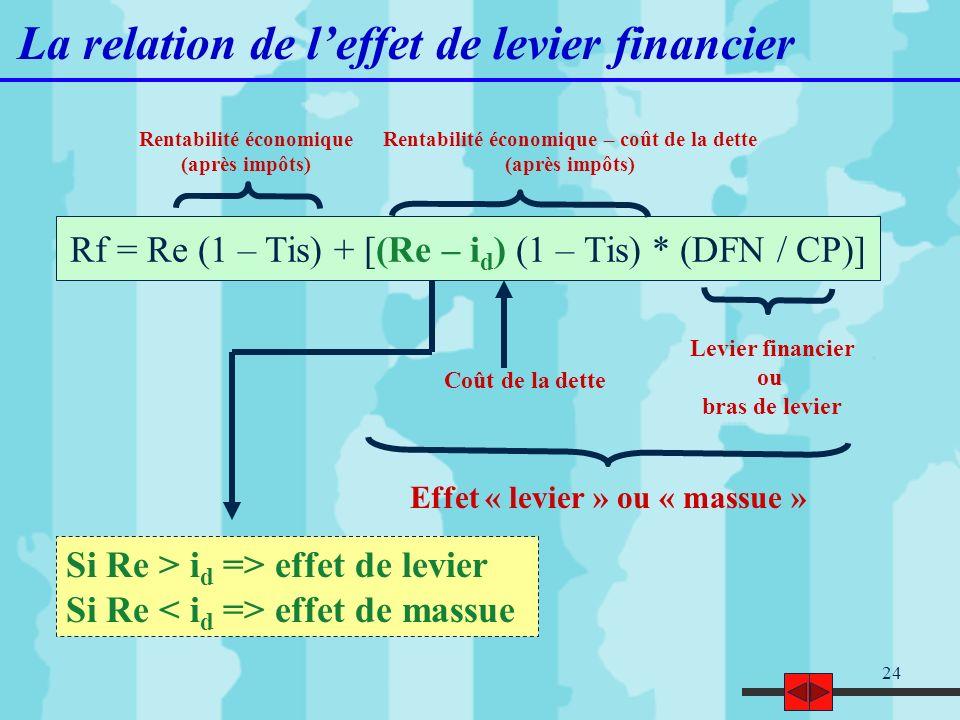 24 La relation de leffet de levier financier Rf = Re (1 – Tis) + [(Re – i d ) (1 – Tis) * (DFN / CP)] Levier financier ou bras de levier Effet « levie