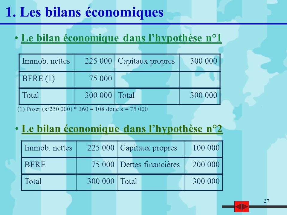 27 Le bilan économique dans lhypothèse n°1 (1) Poser (x/250 000) * 360 = 108 donc x = 75 000 Le bilan économique dans lhypothèse n°2 Immob. nettes225