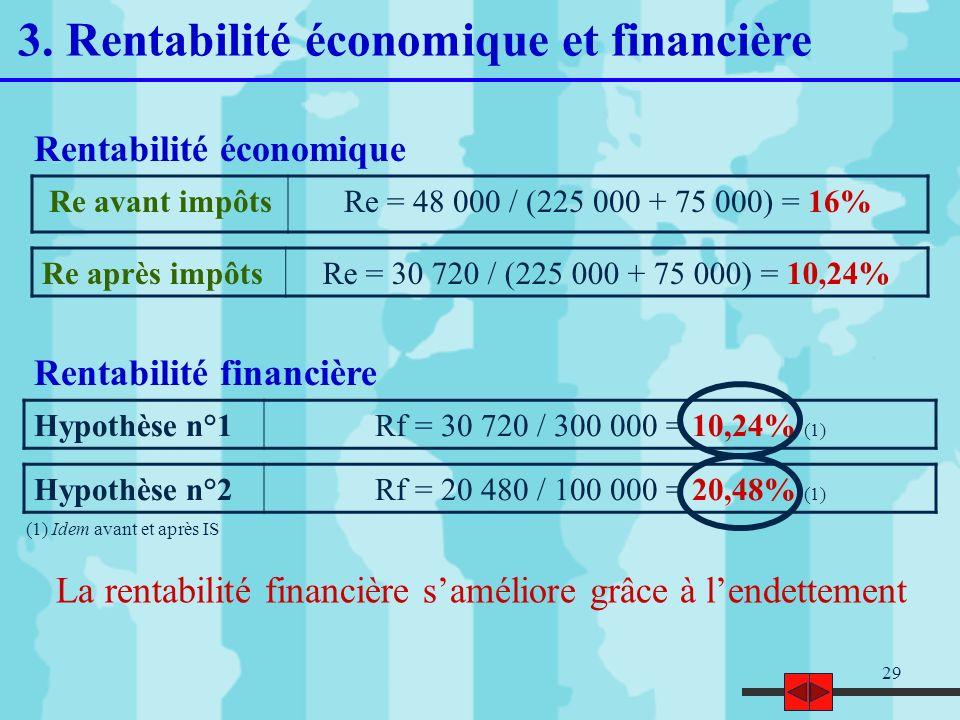 29 (1) Idem avant et après IS La rentabilité financière saméliore grâce à lendettement Hypothèse n°1Rf = 30 720 / 300 000 = 10,24% (1) Hypothèse n°2Rf