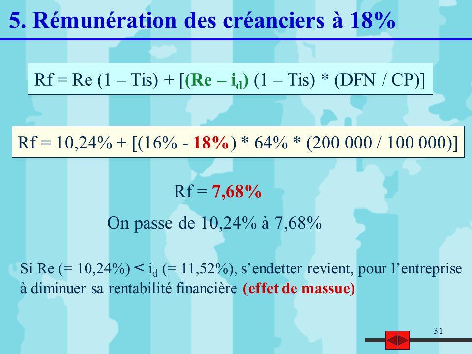 31 Rf = Re (1 – Tis) + [(Re – i d ) (1 – Tis) * (DFN / CP)] Rf = 10,24% + [(16% - 18%) * 64% * (200 000 / 100 000)] Rf = 7,68% On passe de 10,24% à 7,
