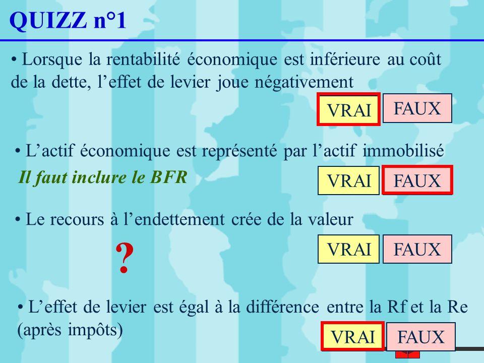 32 QUIZZ n°1 Lorsque la rentabilité économique est inférieure au coût de la dette, leffet de levier joue négativement VRAI FAUX Lactif économique est