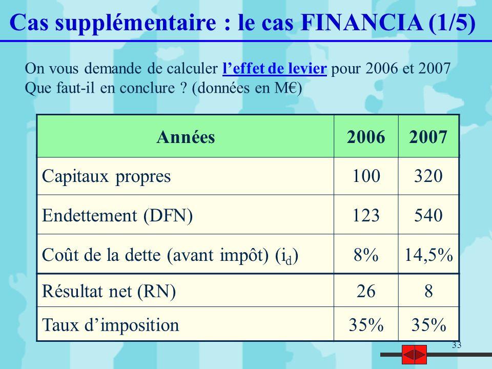 33 Cas supplémentaire : le cas FINANCIA (1/5) On vous demande de calculer leffet de levier pour 2006 et 2007 Que faut-il en conclure ? (données en M)