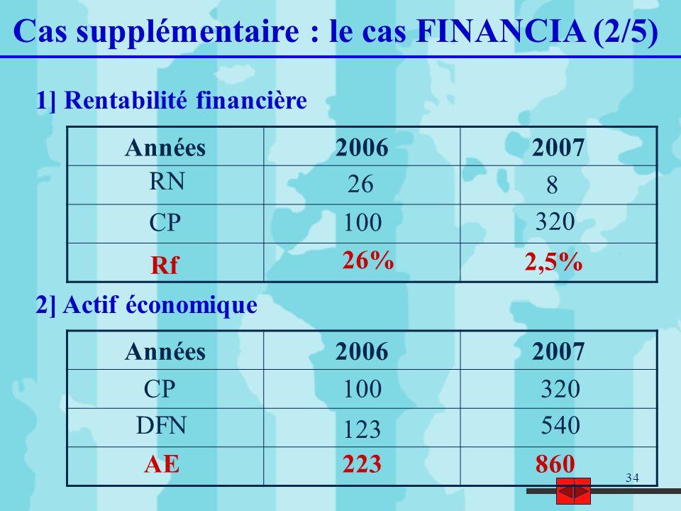 34 Cas supplémentaire : le cas FINANCIA (2/5) 1] Rentabilité financière 2] Actif économique Années20062007 26 8 100 320 26% 2,5% RN CP Rf Années200620