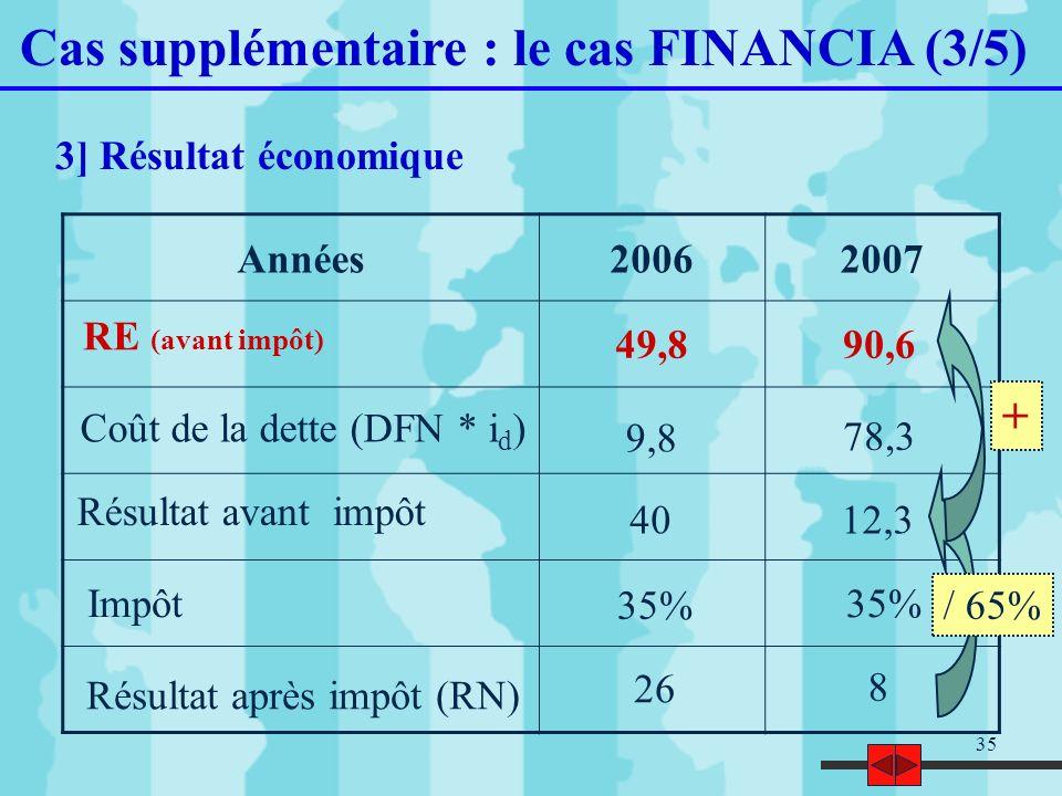 35 Cas supplémentaire : le cas FINANCIA (3/5) 3] Résultat économique Années20062007 Résultat après impôt (RN) Impôt Résultat avant impôt Coût de la de