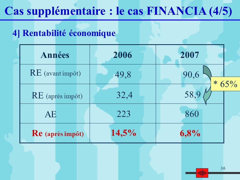 36 Cas supplémentaire : le cas FINANCIA (4/5) 4] Rentabilité économique Années20062007 RE (avant impôt) 49,890,6 RE (après impôt) AE Re (après impôt)