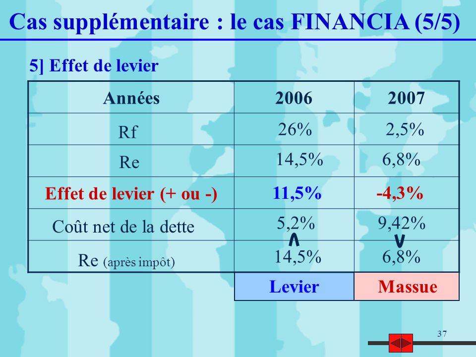 37 Cas supplémentaire : le cas FINANCIA (5/5) 5] Effet de levier Années20062007 Effet de levier (+ ou -) Rf Re 14,5%6,8% 26%2,5% 11,5%-4,3% 5,2%9,42%