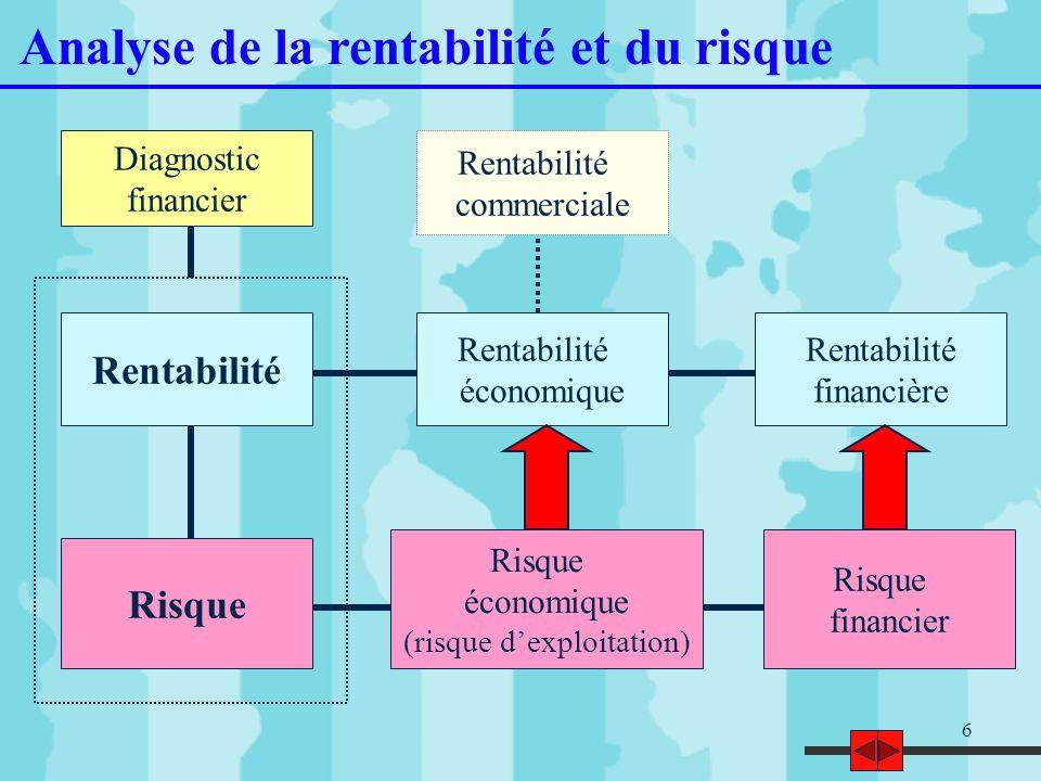 6 Analyse de la rentabilité et du risque Rentabilité financière Rentabilité économique Risque économique (risque dexploitation) Risque financier Renta