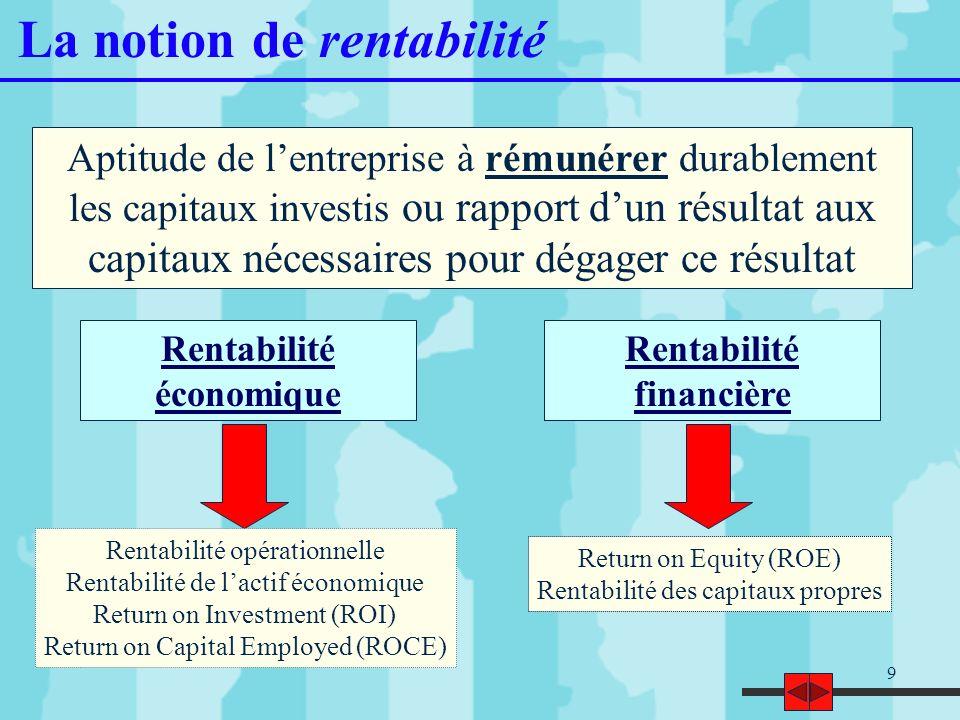 9 La notion de rentabilité Rentabilité économique Rentabilité opérationnelle Rentabilité de lactif économique Return on Investment (ROI) Return on Cap