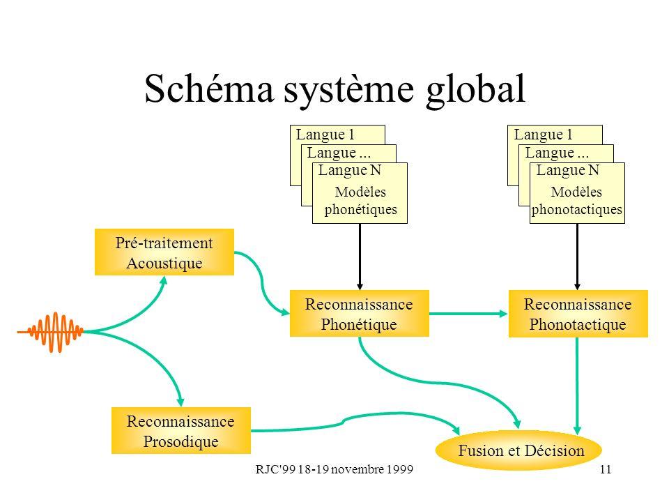 RJC'99 18-19 novembre 199911 Schéma système global Pré-traitement Acoustique Reconnaissance Phonétique Fusion et Décision Langue 1 Langue... Langue N
