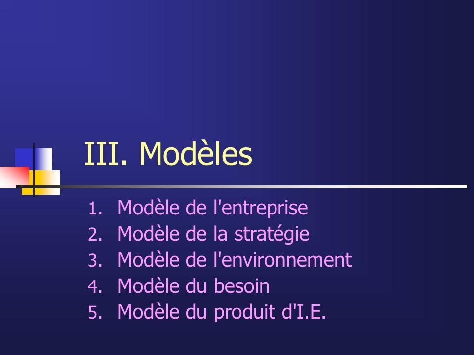 III. Modèles 1. Modèle de l'entreprise 2. Modèle de la stratégie 3. Modèle de l'environnement 4. Modèle du besoin 5. Modèle du produit d'I.E.