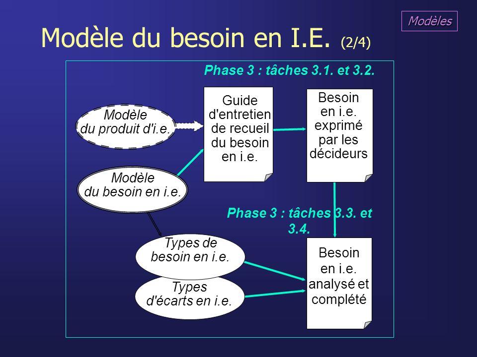 Modèle du besoin en I.E. (2/4) Modèle du besoin en i.e. Guide d'entretien de recueil du besoin en i.e. Besoin en i.e. exprimé par les décideurs Besoin