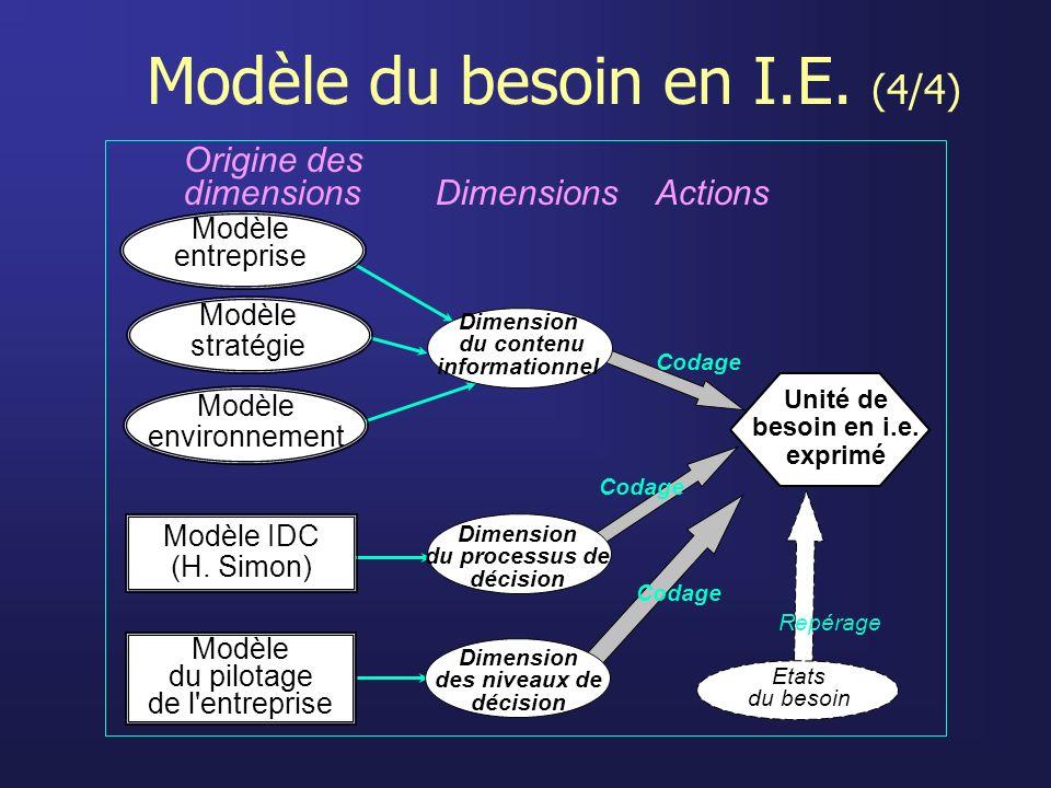 Modèle du besoin en I.E. (4/4) Codage Dimension du contenu informationnel Dimension du processus de décision Modèle IDC (H. Simon) Modèle du pilotage