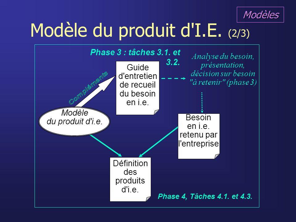 Modèle du produit d'I.E. (2/3) Modèle du produit d'i.e. Guide d'entretien de recueil du besoin en i.e. Besoin en i.e. retenu par l'entreprise Phase 3