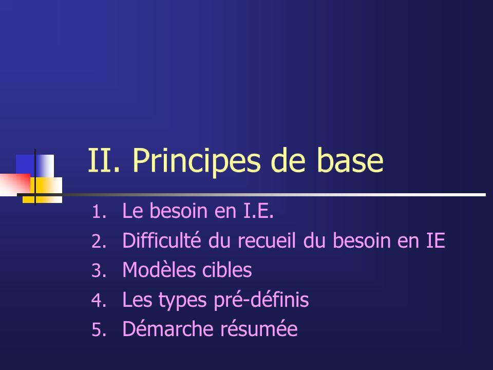 II. Principes de base 1. Le besoin en I.E. 2. Difficulté du recueil du besoin en IE 3. Modèles cibles 4. Les types pré-définis 5. Démarche résumée