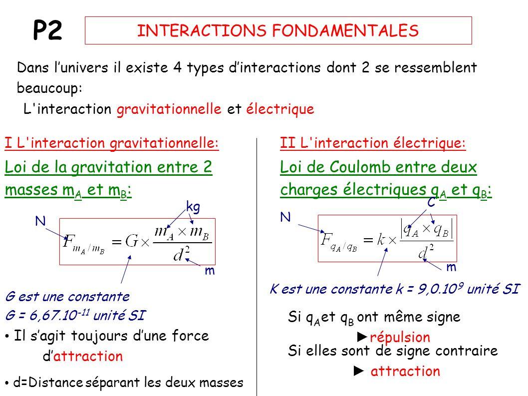 P2 INTERACTIONS FONDAMENTALES Dans lunivers il existe 4 types dinteractions dont 2 se ressemblent beaucoup: L interaction gravitationnelle et électrique I L interaction gravitationnelle: Loi de la gravitation entre 2 masses m A et m B : Il sagit toujours dune force dattraction N m G est une constante G = 6,67.10 -11 unité SI kg II L interaction électrique: Loi de Coulomb entre deux charges électriques q A et q B : Si q A et q B ont même signe répulsion Si elles sont de signe contraire attraction N C m K est une constante k = 9,0.10 9 unité SI d=Distance séparant les deux masses