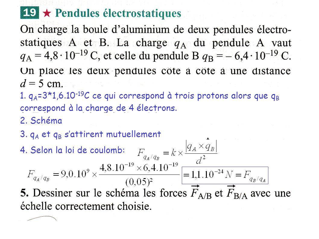 1. q A =3*1,6.10 -19 C ce qui correspond à trois protons alors que q B correspond à la charge de 4 électrons. 2. Schéma 3. q A et q B sattirent mutuel