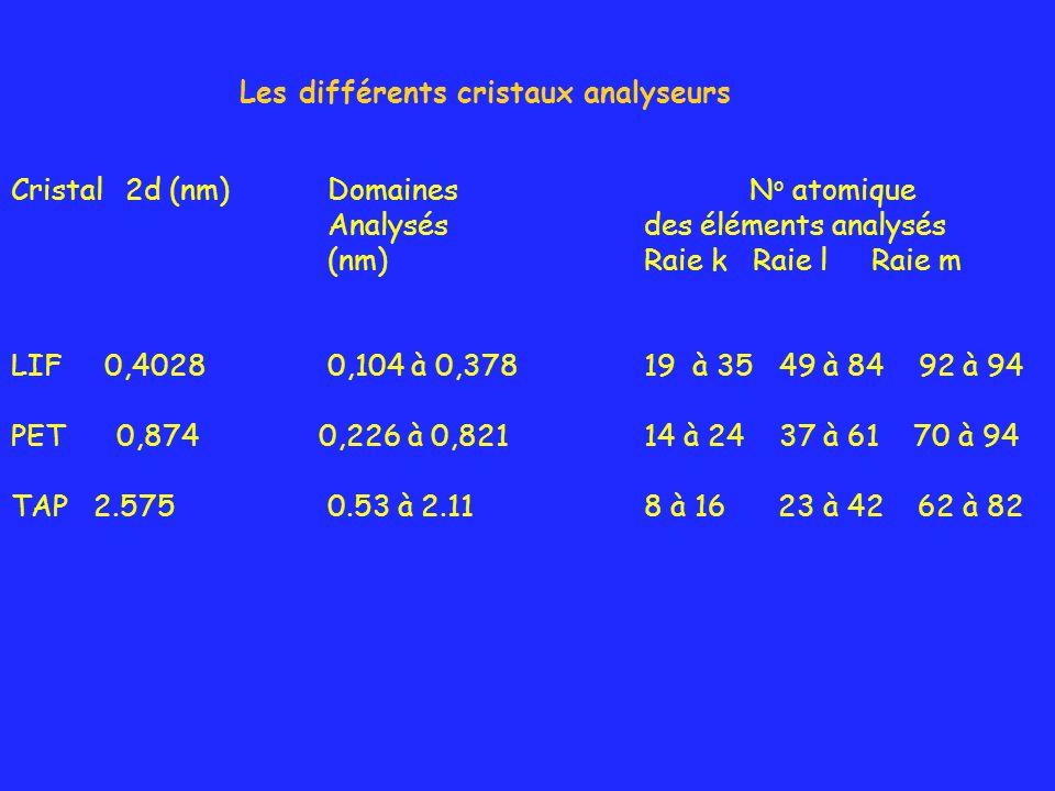 Cristal 2d (nm) Domaines N o atomique Analysés des éléments analysés (nm) Raie k Raie l Raie m LIF 0,4028 0,104 à 0,378 19 à 35 49 à 84 92 à 94 PET0,8