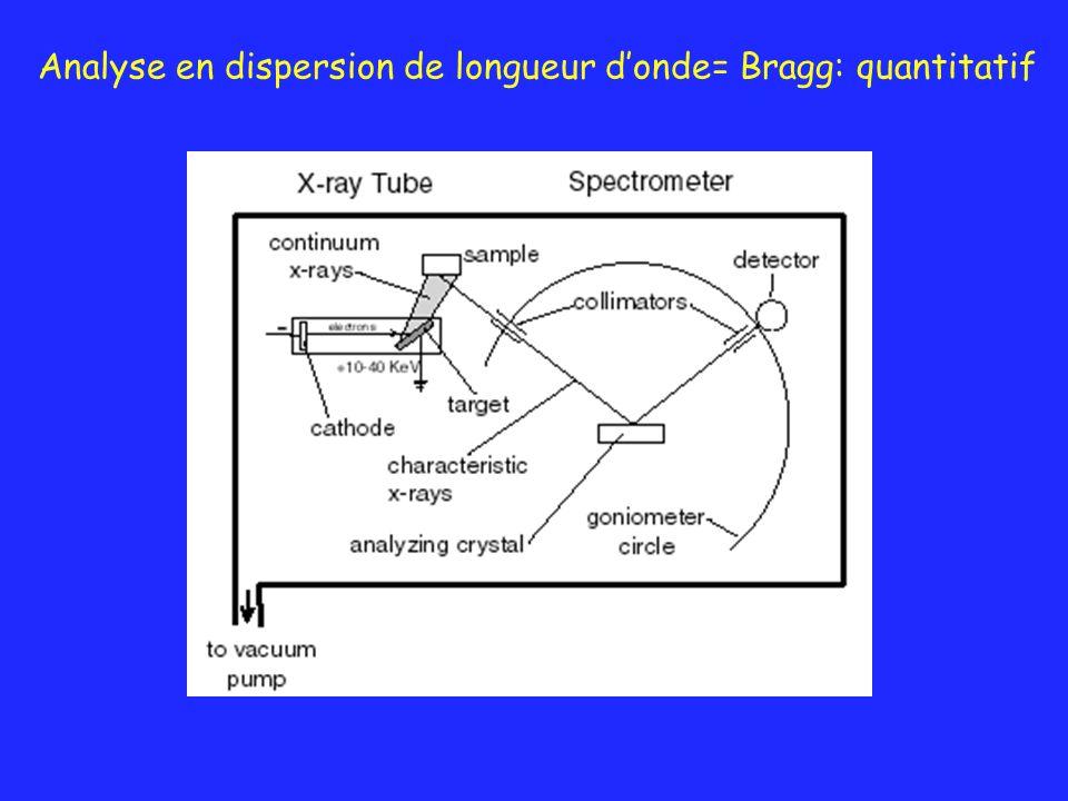 Analyse en dispersion de longueur donde= Bragg: quantitatif