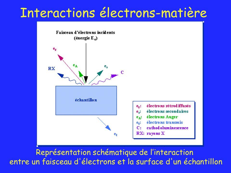 Interactions électrons-matière Représentation schématique de linteraction entre un faisceau d'électrons et la surface d'un échantillon