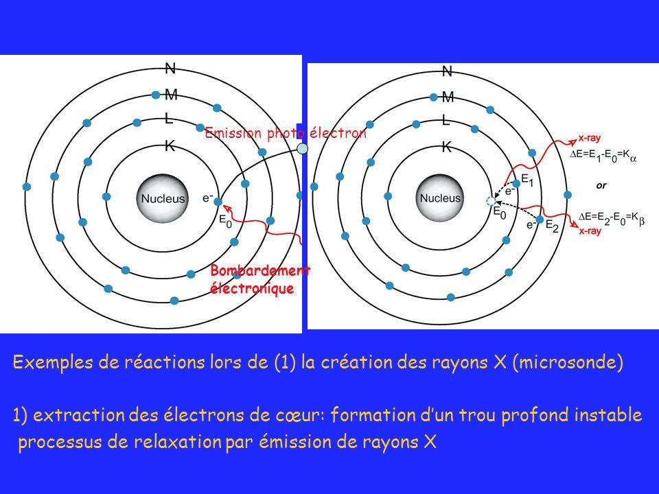 Exemples de réactions lors de (1) la création des rayons X (microsonde) 1) extraction des électrons de cœur: formation dun trou profond instable proce