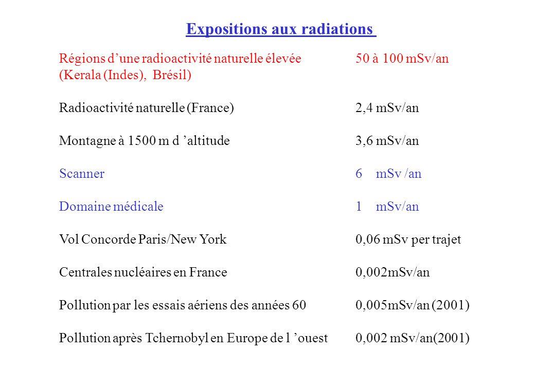 Expositions aux radiations Régions dune radioactivité naturelle élevée50 à 100 mSv/an (Kerala (Indes), Brésil) Radioactivité naturelle (France)2,4 mSv