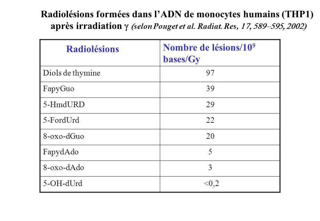 Radiolésions Nombre de lésions/10 9 bases/Gy Diols de thymine 97 FapyGuo 39 5-HmdURD 29 5-FordUrd 22 8-oxo-dGuo 20 FapydAdo 5 8-oxo-dAdo 3 5-OH-dUrd <