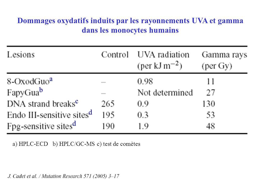 Dommages oxydatifs induits par les rayonnements UVA et gamma dans les monocytes humains a) HPLC-ECD b) HPLC/GC-MS c) test de comètes